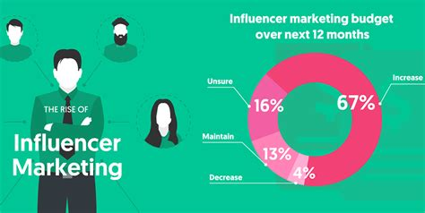 Combining human creativity and intelligent global data, we build meaningful relationships between brands and creators. Influencer Marketing: The Latest Weapon in the Battle for ...