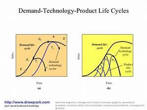 Demand Technology