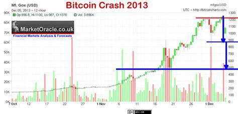 bitcoin craptocurrency ponzi crash grinds