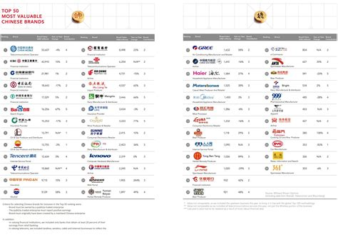 brands chinese china mobile ranking brandz marketing brand companies country matrix global adage mouse ad age outside any