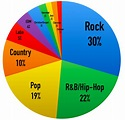 What are the Most Popular Music Genres In America?