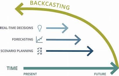 Backcasting Method Forecasting Backcast Robinson Waterloo Outlined