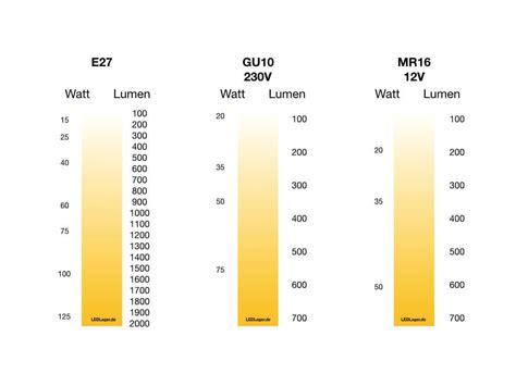 Was Sind Lumen Bei Led by Finden Sie Die Richtigen Leuchtkraft F 252 R Led Umrechnung