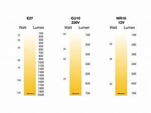 Umrechnung Lumen Watt Led Tabelle : led blog ~ Watch28wear.com Haus und Dekorationen