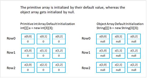Declare and Initialize 2d Array in Java - DevCubicle