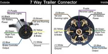 wiring diagram for a 7 pin trailer connector wiring similiar 7 pin round trailer plug wiring diagram keywords on wiring diagram for a 7 pin