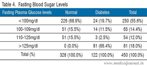 normal fasting blood sugar levels