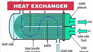 Introduction Of Heat Exchangers