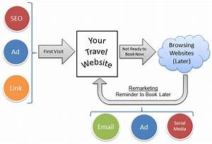 What Is Travel Remarketing