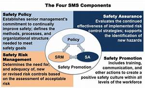 Faa Safety Management System  Sms  Components