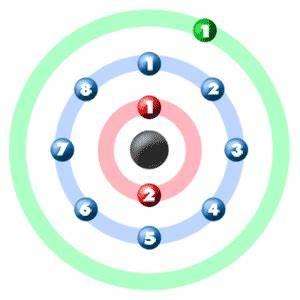Chem4Kids.com: Sodium: Orbital and Bonding Info