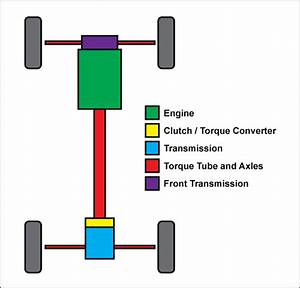 Technical Curiosities  An Automotive Awd System Primer