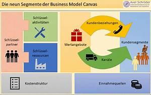Bershka Online Shop Deutsch : business model canvas eine landkarte zu ihrem erfolg axel schr der unternehmensberatung ~ Orissabook.com Haus und Dekorationen