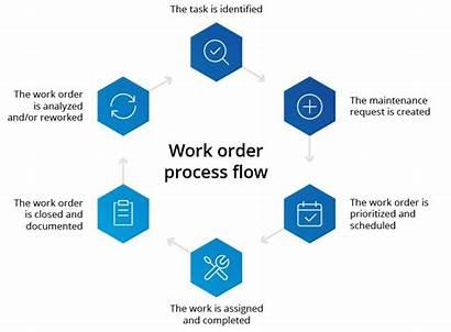 Order Maintenance Process Create Flow Flowchart Management