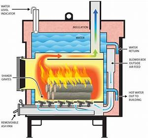 Me Work  How Does A Wood Boiler Work Must See