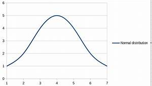 How To Draw A Gaussian Curve With Libreoffice Draw