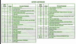 2002 Ford Expedition Battery Junction Fuse Box Diagram