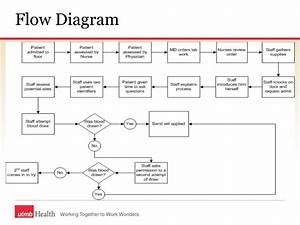 Ppt - Patient Satisfaction Optimization Powerpoint Presentation