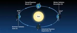4 2 The Seasons  U2013 Douglas College Astronomy Winter 2020