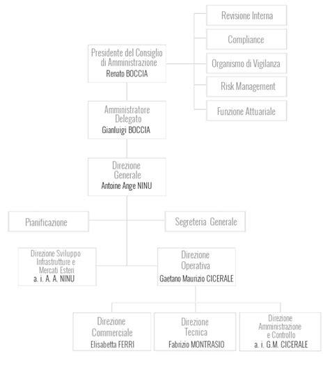 italiana assicurazioni sede legale s2c compagnia di assicurazioni di crediti e cauzioni