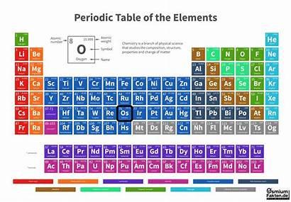 Osmium Element Os Fakten