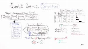 I Hate Gantt Charts Gantt Charts Simplified Projectmanager Com