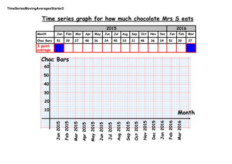 time series and moving averages teaching resources by