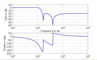 Bonde Plat by Figure2 Bode Plot From Octave Matlab Freq In Hertz