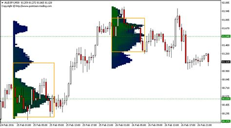 mt4 market market profile metatrader mt4 mt5 indicator