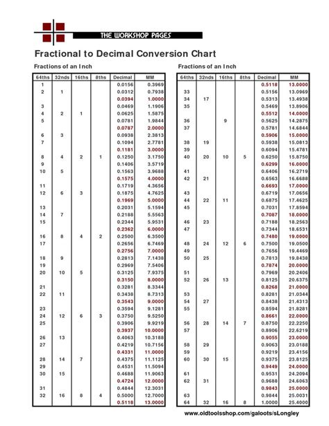 print decimal chart fractional  decimal conversion chart projects   pinterest