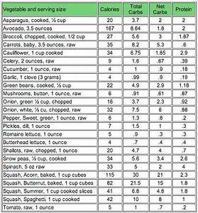 Chart For Carbohydrates In Food Net Carbs In Veggies With Images Carbs In Vegetables