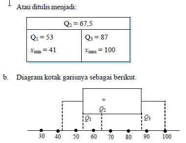 statistika menyajikan data  bentuk diagram rumus mtk