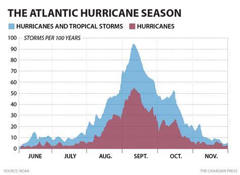 atlantic hurricane season predictions fall flat