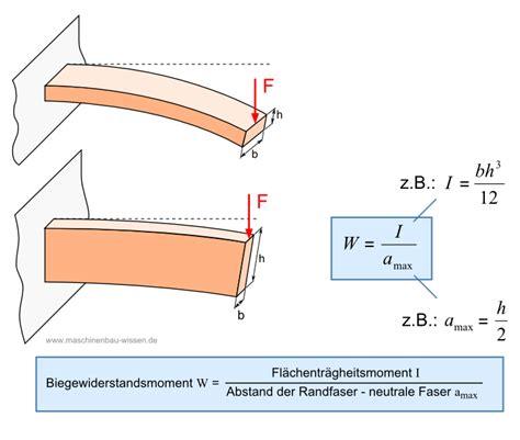 biegung berechnen beispiel metallteile verbinden