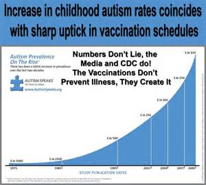 Vaccines and Autism Rates