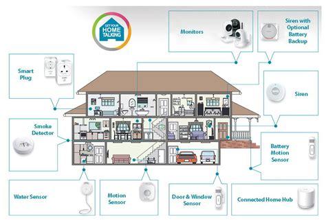 smart home systeme mit test d link mydlink smart home security kit smart home area