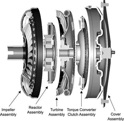 How The Car Automatic Transmission Work
