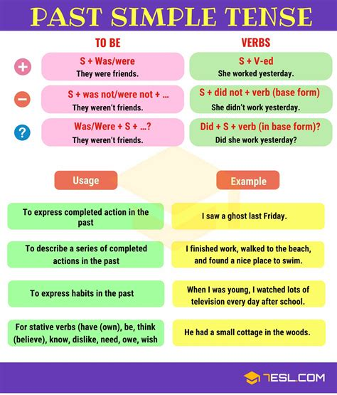 Past Simple Tense Useful Rules And Examples  7 E S L