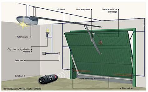 motorisation de porte de garage motorisation porte de garage basculante motorisation porte garage basculant sur enperdresonlapin
