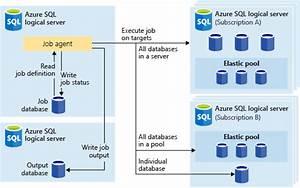 Azure Sql Elastic Jobs