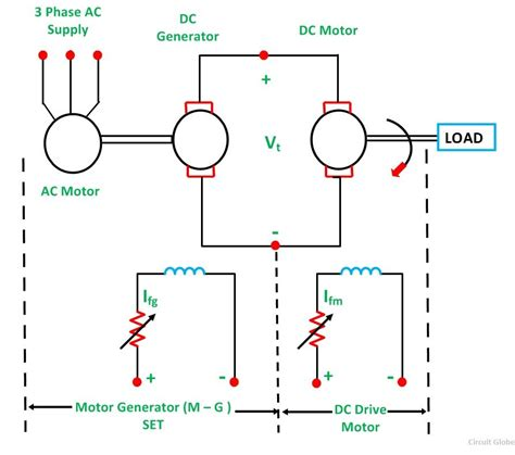 ward leonard method  speed control  armature voltage