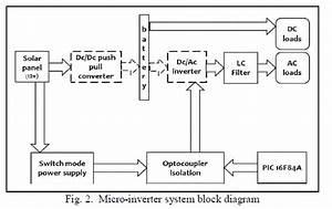 Design And Simulation Of Solar Micro
