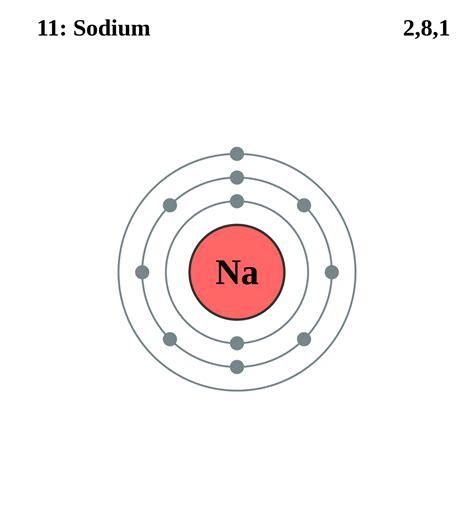 Electron shell - Simple English Wikipedia, the free