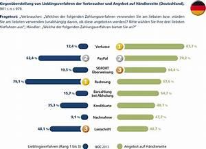 Zahlen Auf Rechnung Amazon : studie belegt kunden zahlen gerne auf rechnung tonerdumping blog ~ Themetempest.com Abrechnung