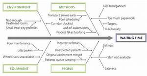 Diagram 3   Quality Improvement  U2013 East London Nhs