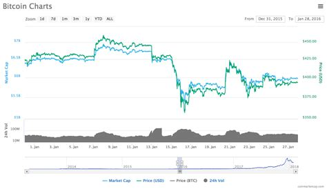 $3324.4 $3130.74 ainslie ether storage account. Why has Bitcoin Crashed?