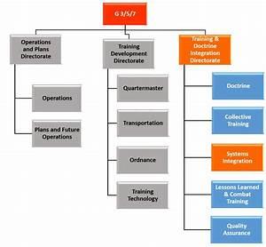 Software Development Organization Chart Systems Integration