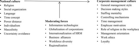 role  national cultures  shaping  corporate