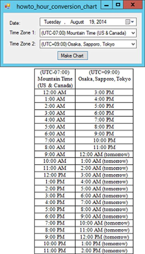 word timezone conversion chart cc helper