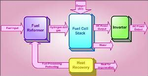Block Diagram Of A Fuel Cell Power System
